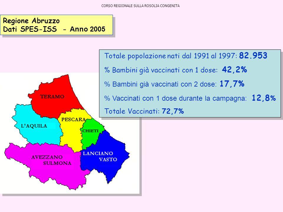 Regione Abruzzo Dati SPES-ISS - Anno 2005 Totale popolazione nati dal 1991 al 1997: 82.953 % Bambini già vaccinati con 1 dose: 42,2% % Bambini già vac