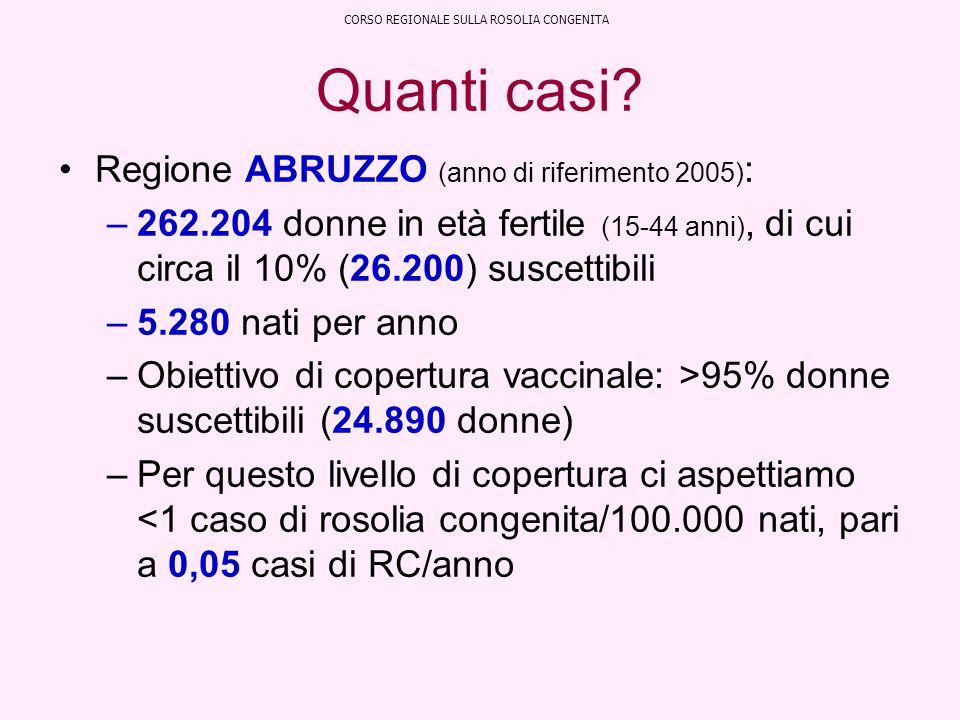 Quanti casi? Regione ABRUZZO (anno di riferimento 2005) : –262.204 donne in età fertile (15-44 anni), di cui circa il 10% (26.200) suscettibili –5.280