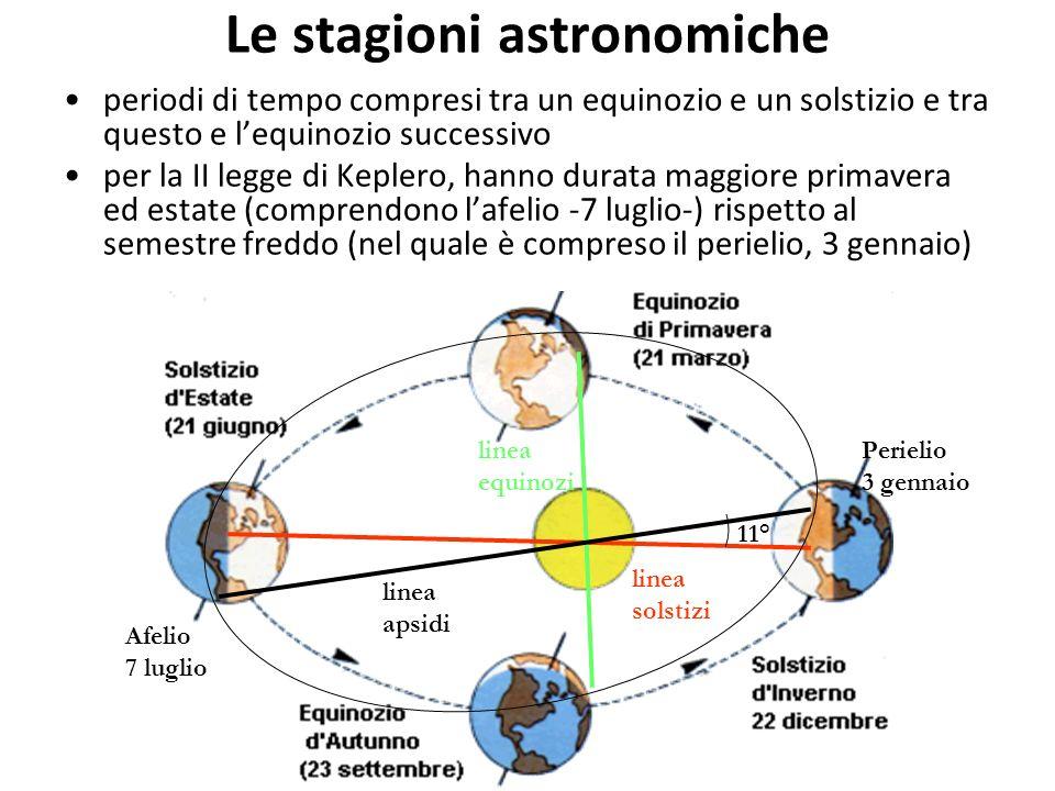 Le stagioni astronomiche periodi di tempo compresi tra un equinozio e un solstizio e tra questo e lequinozio successivo per la II legge di Keplero, ha