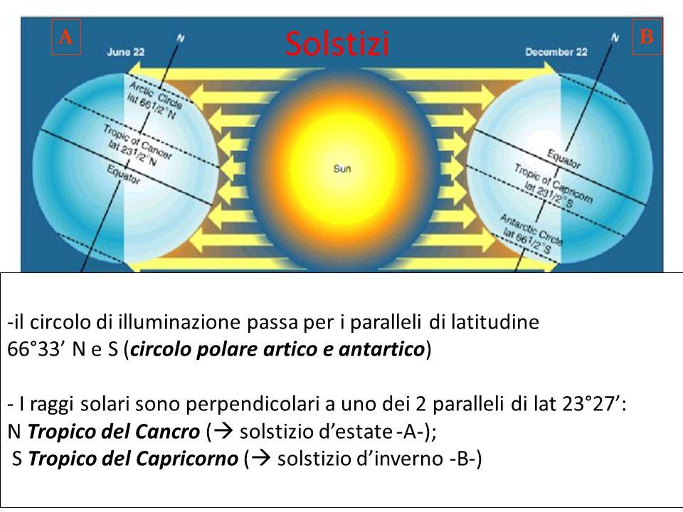 Solstizi -il circolo di illuminazione passa per i paralleli di latitudine 66°33 N e S (circolo polare artico e antartico) - I raggi solari sono perpen