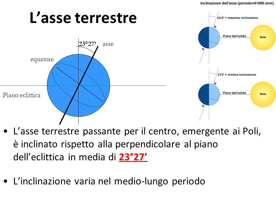 Lasse terrestre Lasse terrestre passante per il centro, emergente ai Poli, è inclinato rispetto alla perpendicolare al piano delleclittica in media di