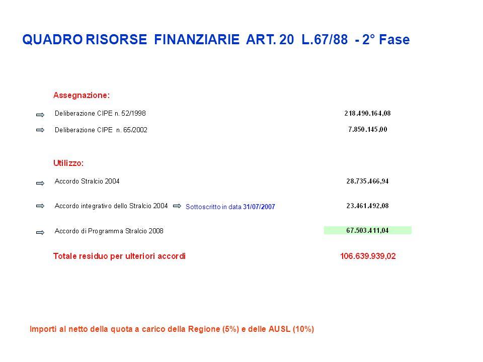 Importi al netto della quota a carico della Regione (5%) e delle AUSL (10%) QUADRO RISORSE FINANZIARIE ART. 20 L.67/88 - 2° Fase Sottoscritto in data