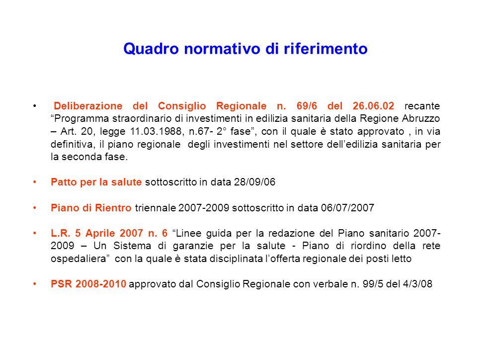 Deliberazione del Consiglio Regionale n. 69/6 del 26.06.02 recante Programma straordinario di investimenti in edilizia sanitaria della Regione Abruzzo