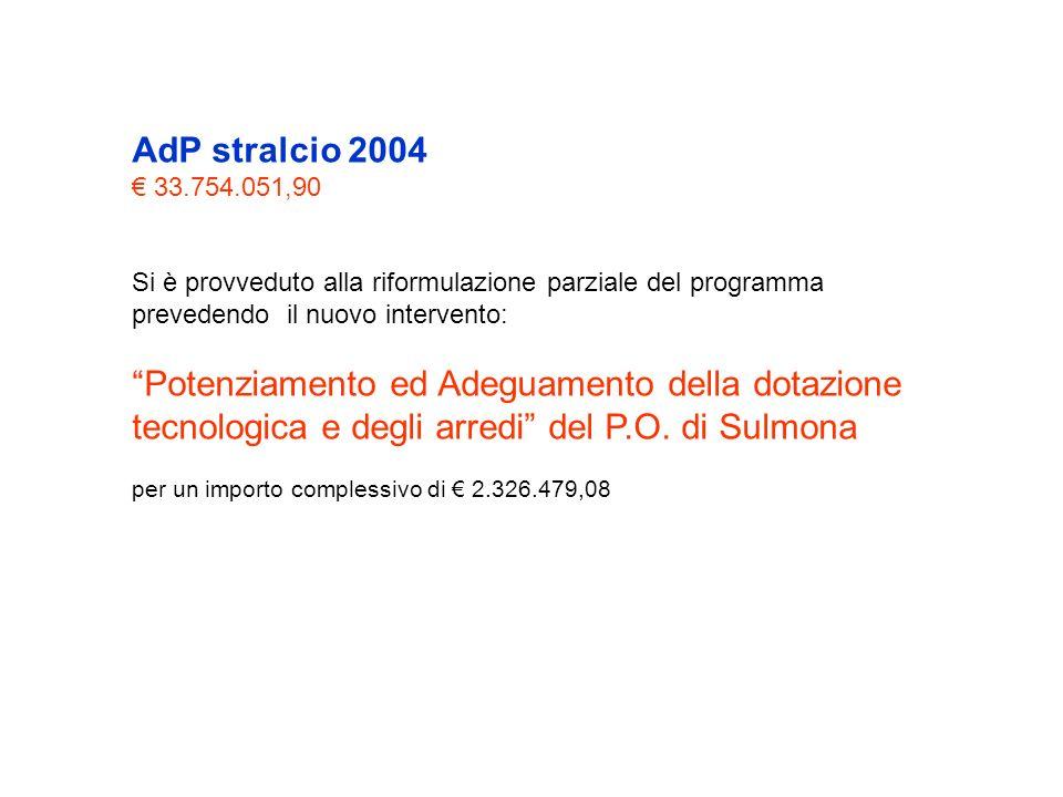 AdP stralcio 2004 33.754.051,90 Si è provveduto alla riformulazione parziale del programma prevedendo il nuovo intervento: Potenziamento ed Adeguamento della dotazione tecnologica e degli arredi del P.O.