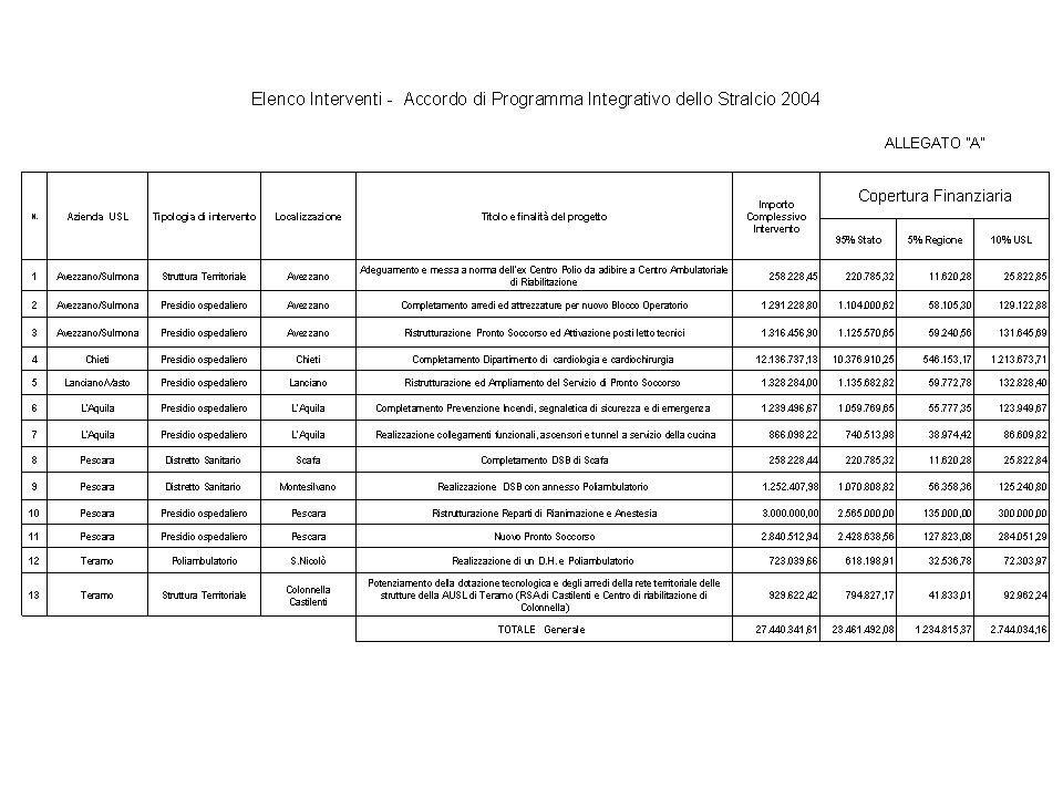 AdP 2°stralcio 2008 Vincoli programmatici: attuazione degli obblighi sottoscritti con il Piano di rientro complessiva manovra di contenimento della spesa sanitaria, considerando che la rete ospedaliera e territoriale è oggetto di programma di riqualificazione di ampio respiro, quali la chiusura dei posti letto, la riconversione dei piccoli presidi, la diminuzione del numero dei distretti.