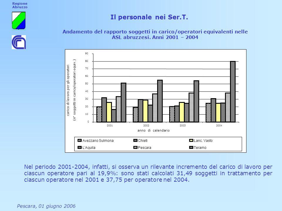 Andamento del rapporto soggetti in carico/operatori equivalenti nelle ASL abruzzesi. Anni 2001 – 2004 0 10 20 30 40 50 60 70 80 90 2001200220032004 an