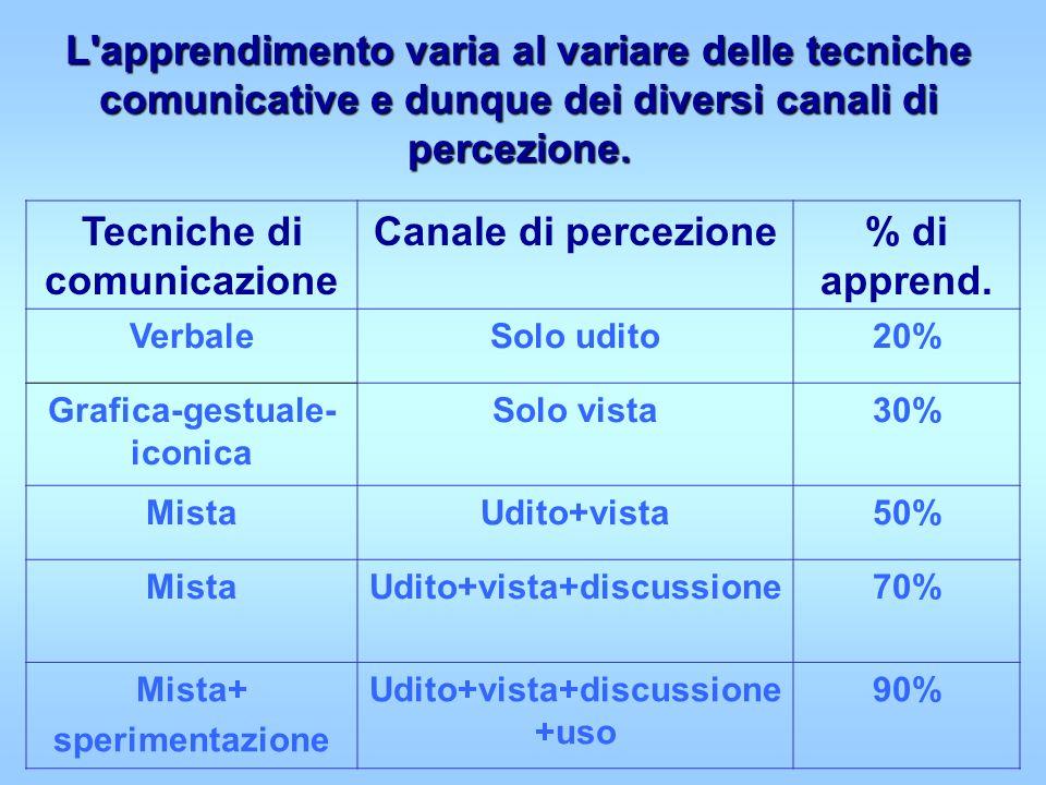 L'apprendimento varia al variare delle tecniche comunicative e dunque dei diversi canali di percezione. Tecniche di comunicazione Canale di percezione