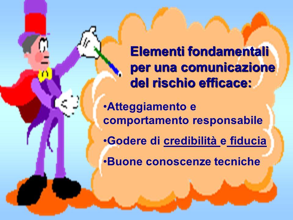 Elementi fondamentali per una comunicazione del rischio efficace: Atteggiamento e comportamento responsabile Godere di credibilità e fiducia Buone con