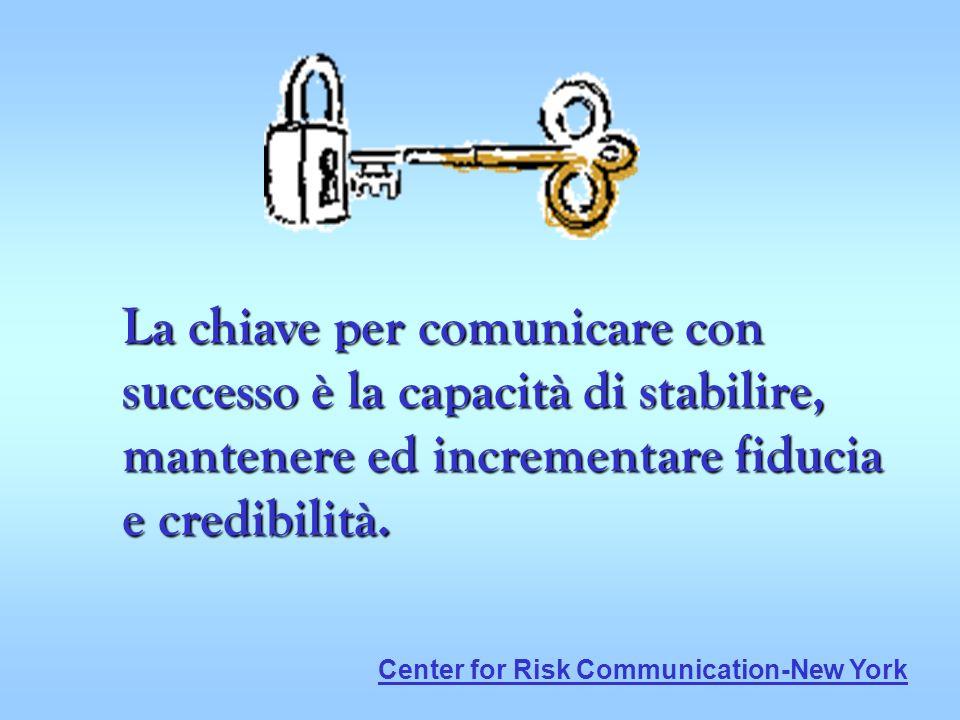 La chiave per comunicare con successo è la capacità di stabilire, mantenere ed incrementare fiducia e credibilità. Center for Risk Communication-New Y