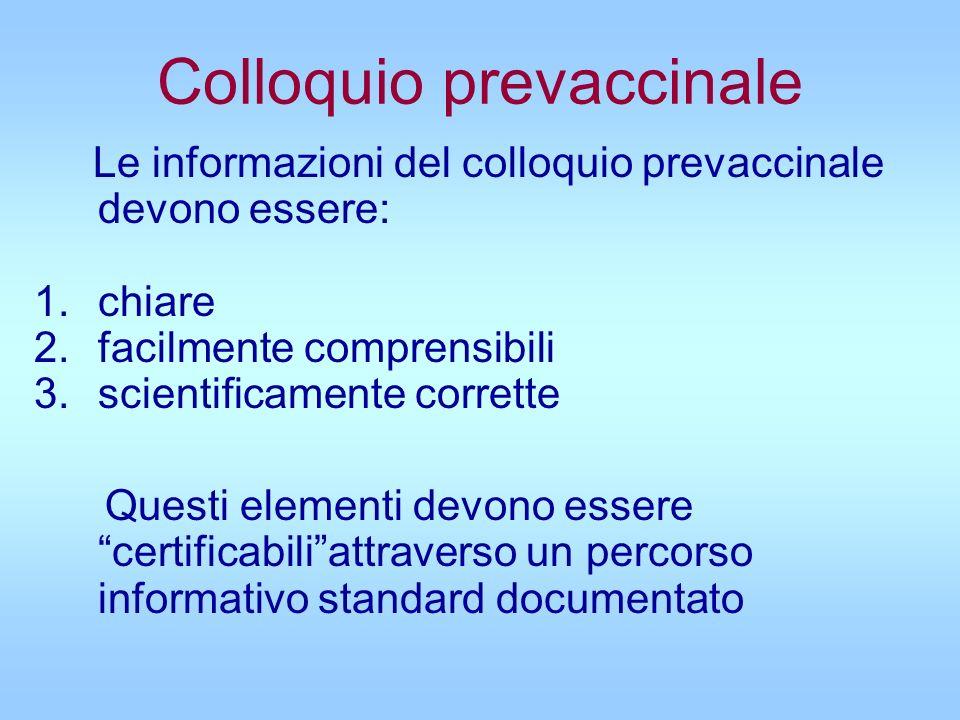 Colloquio prevaccinale Le informazioni del colloquio prevaccinale devono essere: 1.chiare 2.facilmente comprensibili 3.scientificamente corrette Quest