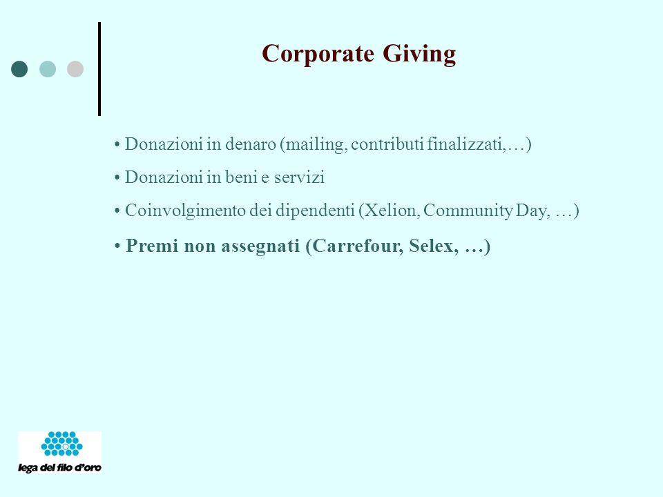 Corporate Giving Donazioni in denaro (mailing, contributi finalizzati,…) Donazioni in beni e servizi Coinvolgimento dei dipendenti (Xelion, Community Day, …) Premi non assegnati (Carrefour, Selex, …)
