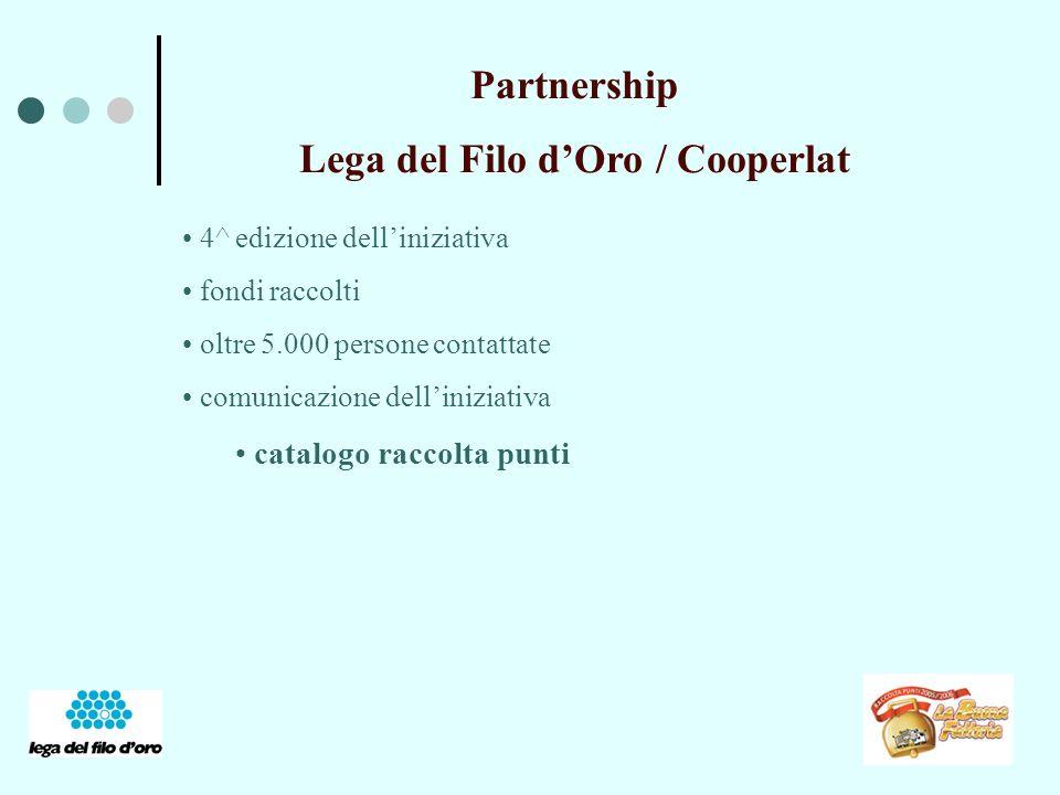 Partnership Lega del Filo dOro / Cooperlat 4^ edizione delliniziativa fondi raccolti oltre 5.000 persone contattate comunicazione delliniziativa catalogo raccolta punti