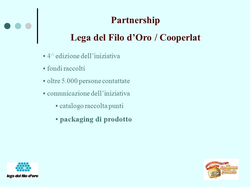 Partnership Lega del Filo dOro / Cooperlat 4^ edizione delliniziativa fondi raccolti oltre 5.000 persone contattate comunicazione delliniziativa catalogo raccolta punti packaging di prodotto