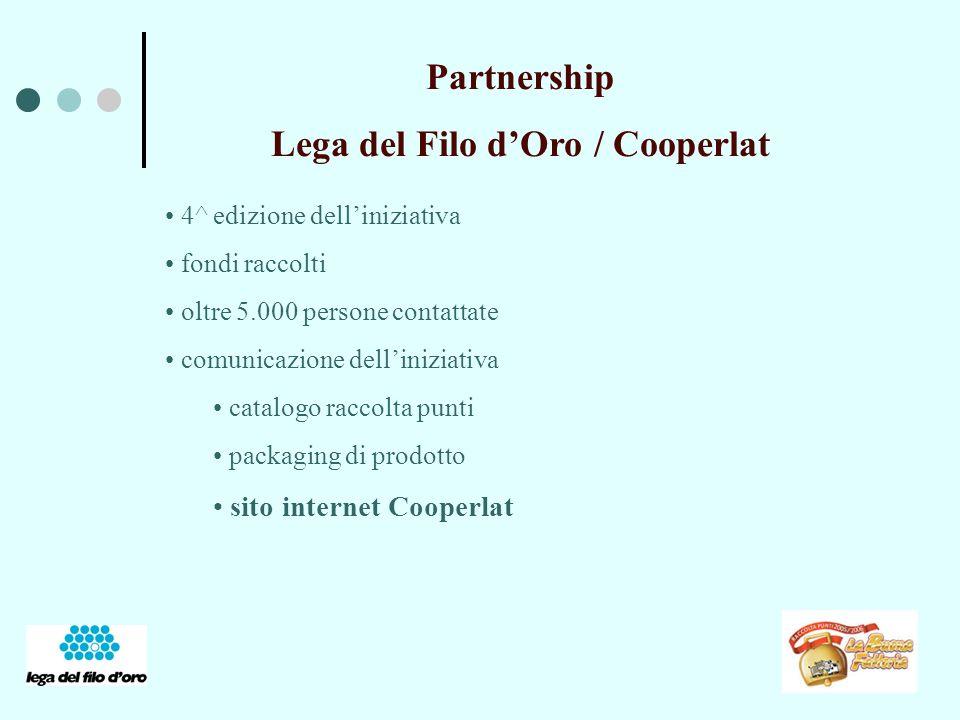 Partnership Lega del Filo dOro / Cooperlat 4^ edizione delliniziativa fondi raccolti oltre 5.000 persone contattate comunicazione delliniziativa catalogo raccolta punti packaging di prodotto sito internet Cooperlat