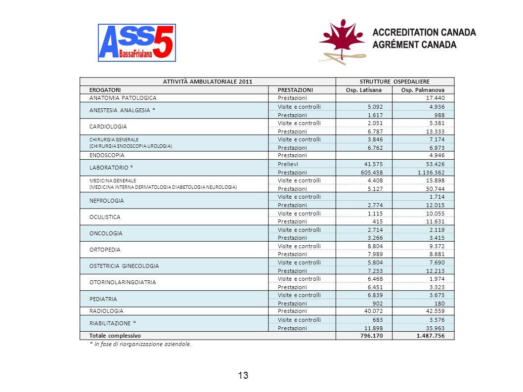 13 ATTIVITÀ AMBULATORIALE 2011STRUTTURE OSPEDALIERE EROGATORIPRESTAZIONIOsp. LatisanaOsp. Palmanova ANATOMIA PATOLOGICAPrestazioni 17.440 ANESTESIA AN