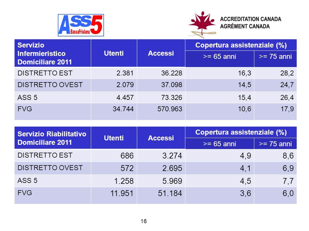 16 Servizio Infermieristico Domiciliare 2011 UtentiAccessi Copertura assistenziale (%) >= 65 anni>= 75 anni DISTRETTO EST2.38136.22816,328,2 DISTRETTO