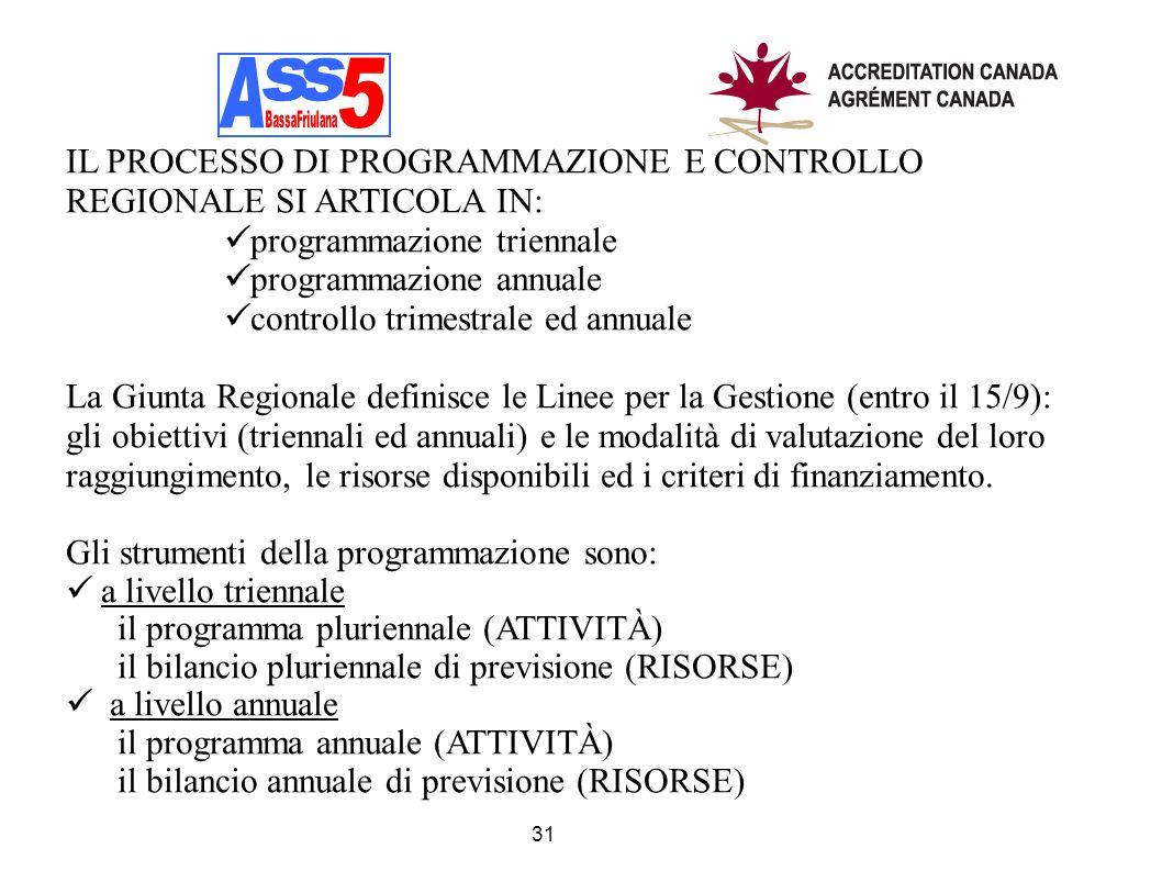 31 IL PROCESSO DI PROGRAMMAZIONE E CONTROLLO REGIONALE SI ARTICOLA IN: programmazione triennale programmazione annuale controllo trimestrale ed annual