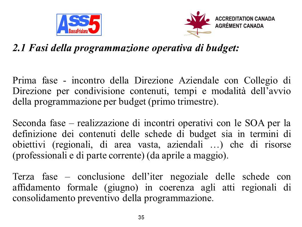 35 2.1 Fasi della programmazione operativa di budget: Prima fase - incontro della Direzione Aziendale con Collegio di Direzione per condivisione conte