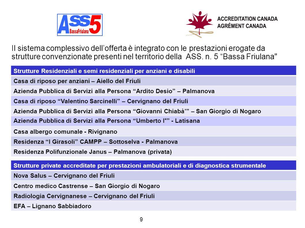 9 Strutture Residenziali e semi residenziali per anziani e disabili Casa di riposo per anziani – Aiello del Friuli Azienda Pubblica di Servizi alla Pe