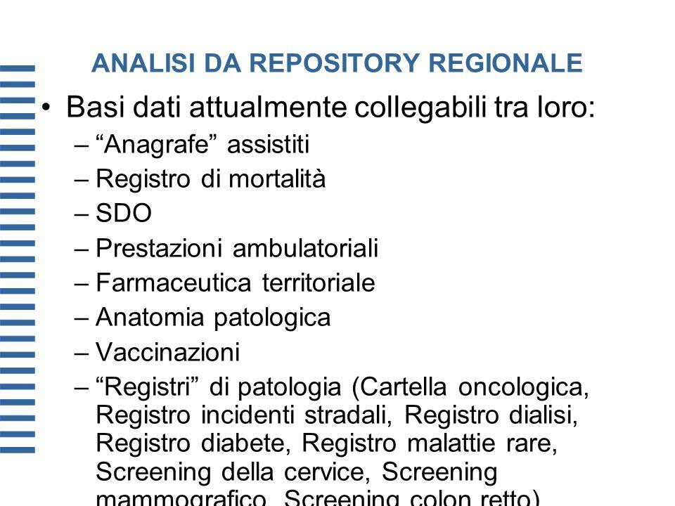 ANALISI DA REPOSITORY REGIONALE Basi dati attualmente collegabili tra loro: –Anagrafe assistiti –Registro di mortalità –SDO –Prestazioni ambulatoriali
