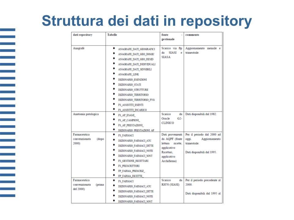Struttura dei dati in repository