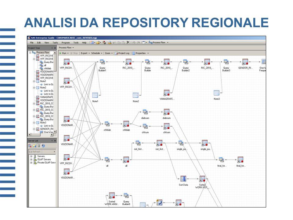 ANALISI DA REPOSITORY REGIONALE