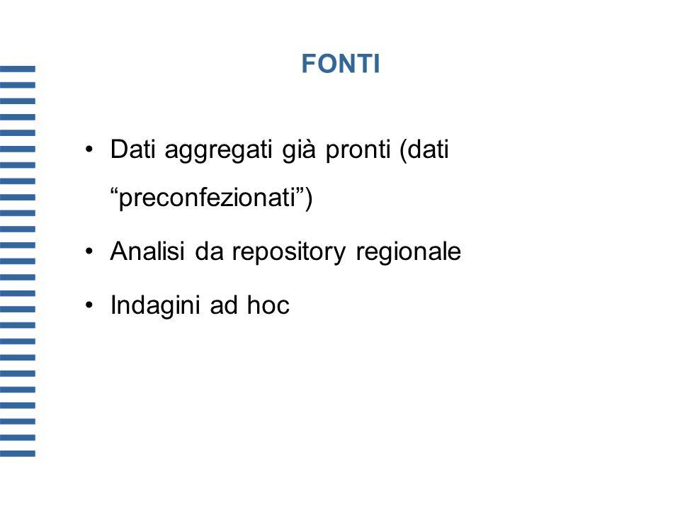 FONTI Dati aggregati già pronti (dati preconfezionati) Analisi da repository regionale Indagini ad hoc