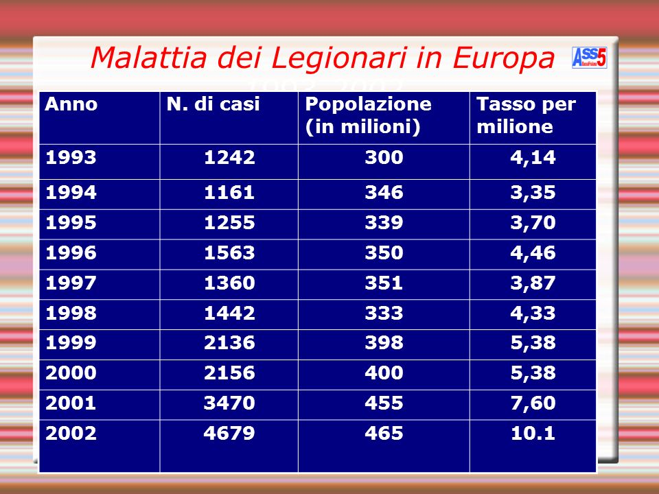 Malattia dei Legionari in Europa 1993-2002 AnnoN. di casi Popolazione (in milioni) Tasso per milione 199312423004,14 199411613463,35 199512553393,70 1