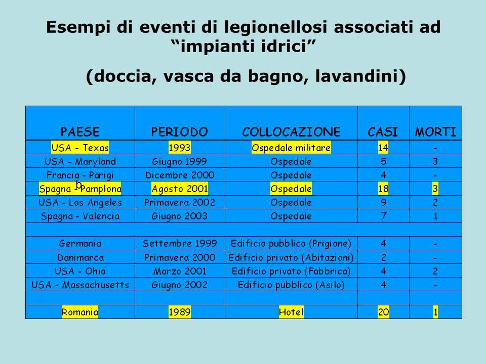 Esempi di eventi di legionellosi associati ad impianti idrici (doccia, vasca da bagno, lavandini) b