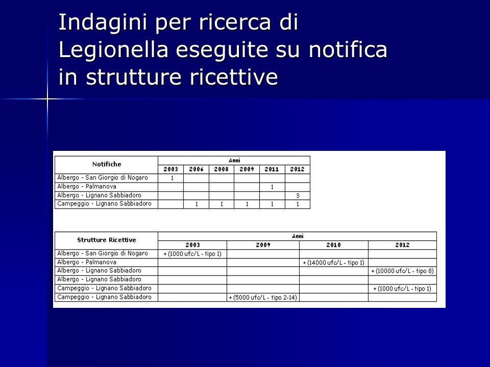 Indagini per ricerca di Legionella eseguite su notifica in strutture ricettive