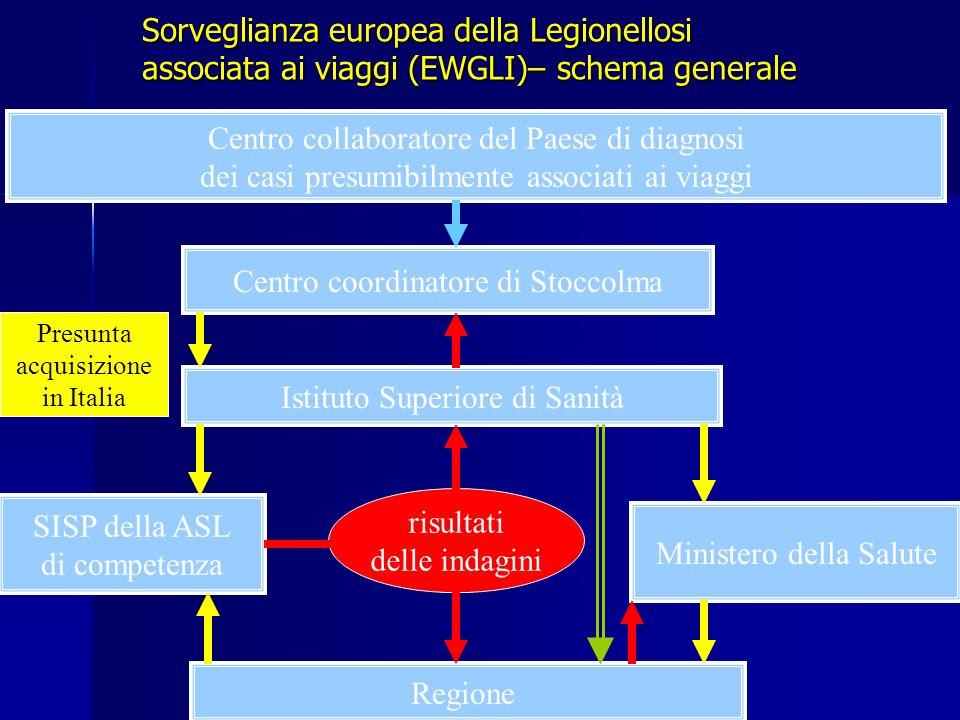 Sorveglianza europea della Legionellosi associata ai viaggi (EWGLI)– schema generale Centro collaboratore del Paese di diagnosi dei casi presumibilmen