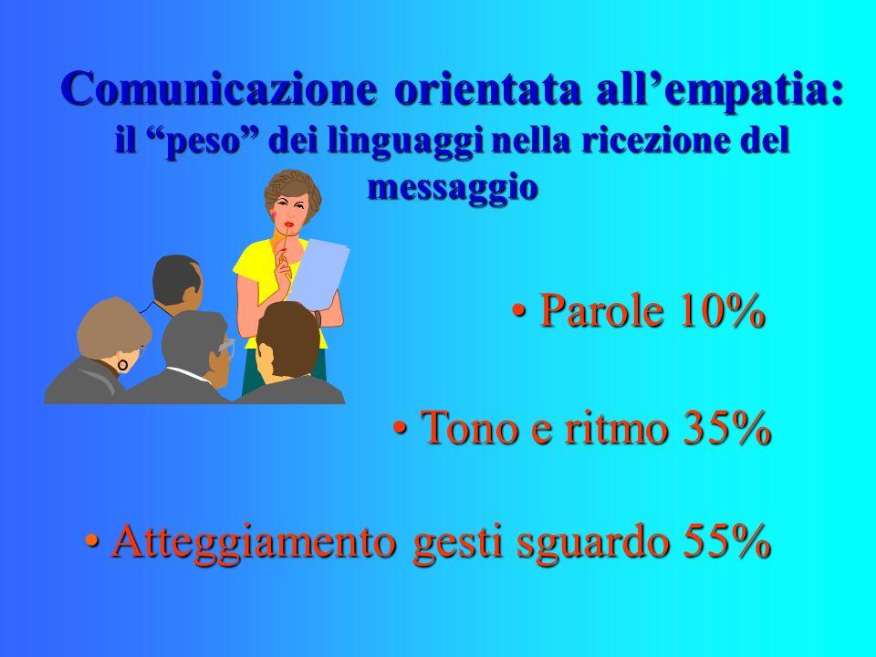 Comunicazione orientata allempatia: il peso dei linguaggi nella ricezione del messaggio Parole 10% Parole 10% Tono e ritmo 35% Tono e ritmo 35% Atteggiamento gesti sguardo 55% Atteggiamento gesti sguardo 55%
