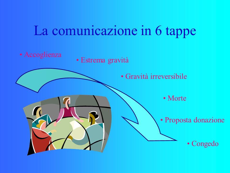 La comunicazione in 6 tappe Accoglienza Estrema gravità Gravità irreversibile Morte Proposta donazione Congedo