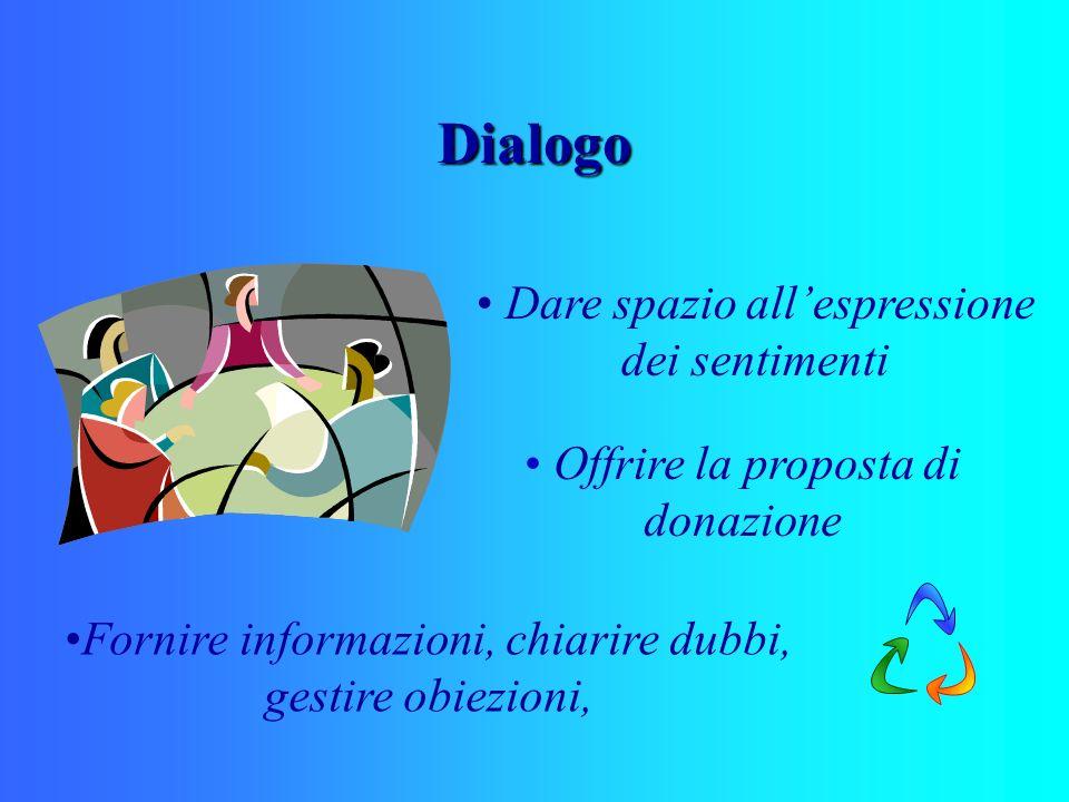 Dialogo Dare spazio allespressione dei sentimenti Offrire la proposta di donazione Fornire informazioni, chiarire dubbi, gestire obiezioni,