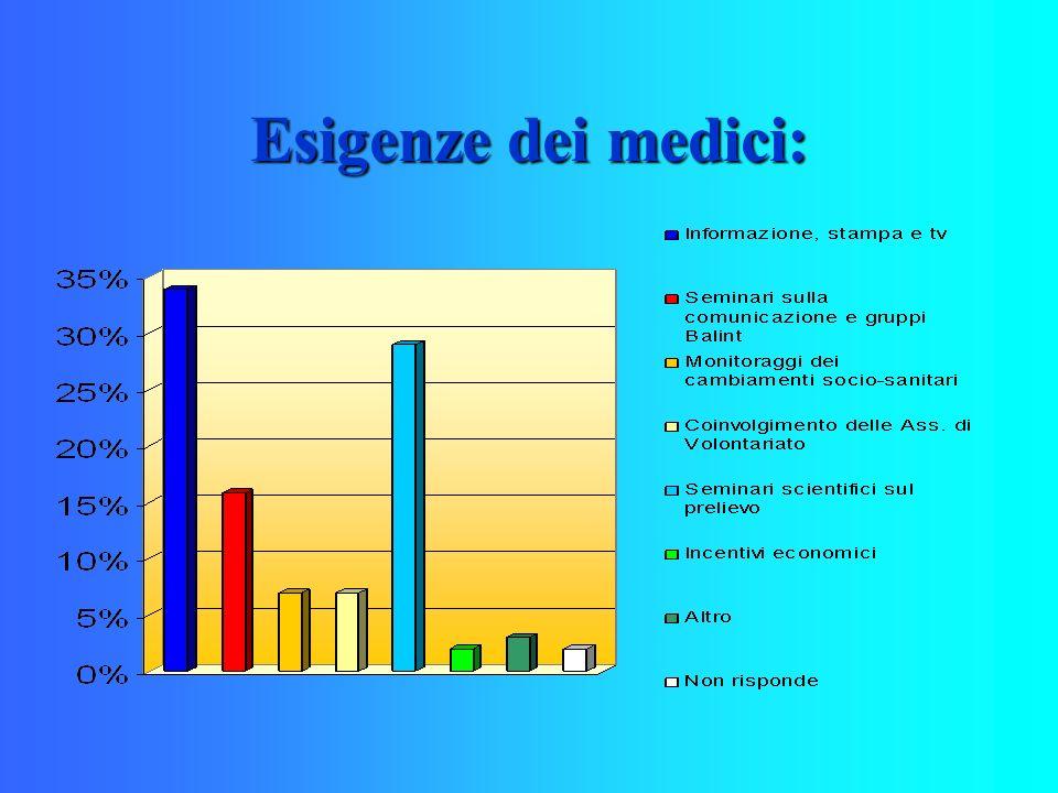 Esigenze dei medici: