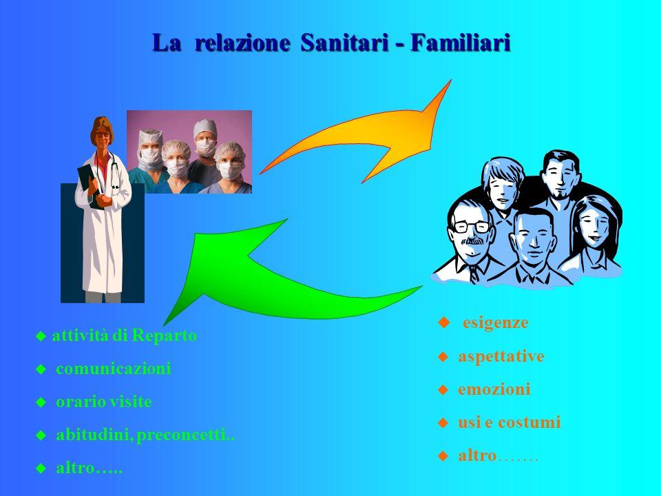 La relazione Sanitari - Familiari esigenze aspettative emozioni usi e costumi altro……. u attività di Reparto u comunicazioni u orario visite u abitudi