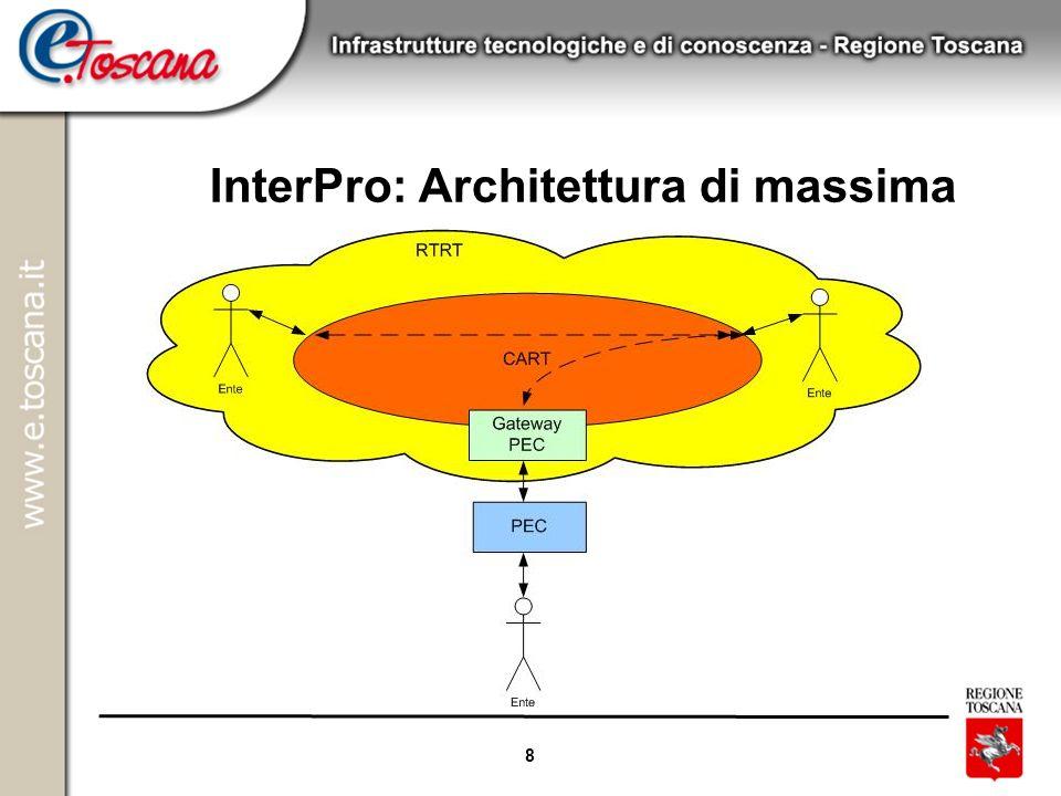 9 InterPro: Vantaggi di questa scelta InterPro è parte di un ecosistema di servizi erogati tramite CART (questo lo inserisce nella strategia evolutiva dei servizi erogati via CART) Gestione centralizzata (con conseguenti economie di scala) dei componenti infrastrutturali del InterPro Adeguamento evolutivo centralizzato delle componenti infrastrutturali del InterPro Arricchimento degli scenari di base del InterPro (es.