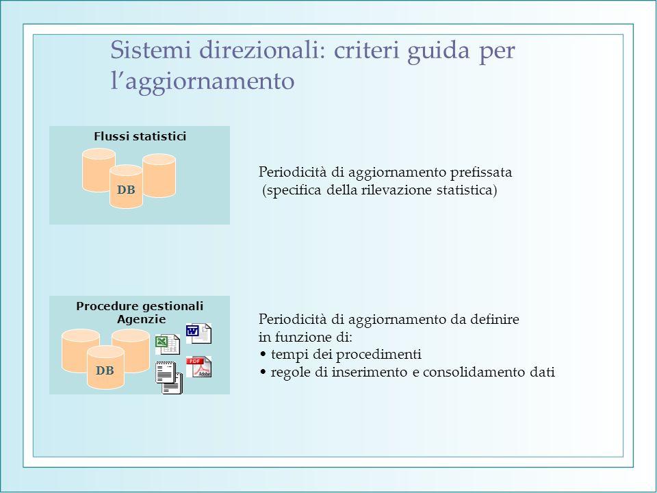 Sistemi direzionali: criteri guida per laggiornamento Flussi statistici DB Procedure gestionali Agenzie DB Periodicità di aggiornamento prefissata (sp