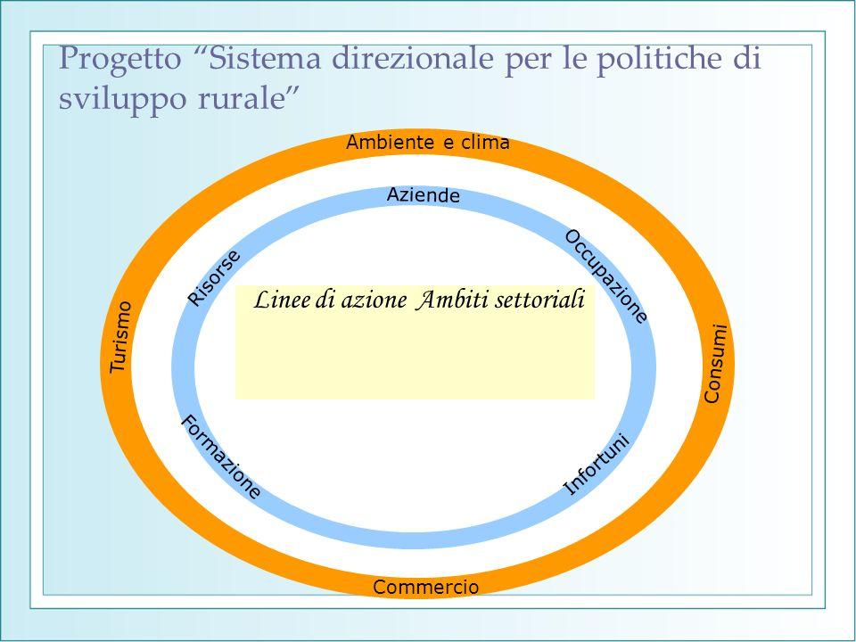 Progetto Sistema direzionale per le politiche di sviluppo rurale Linee di azioneAmbiti settoriali Occupazione Formazione Ambiente e clima Consumi Info