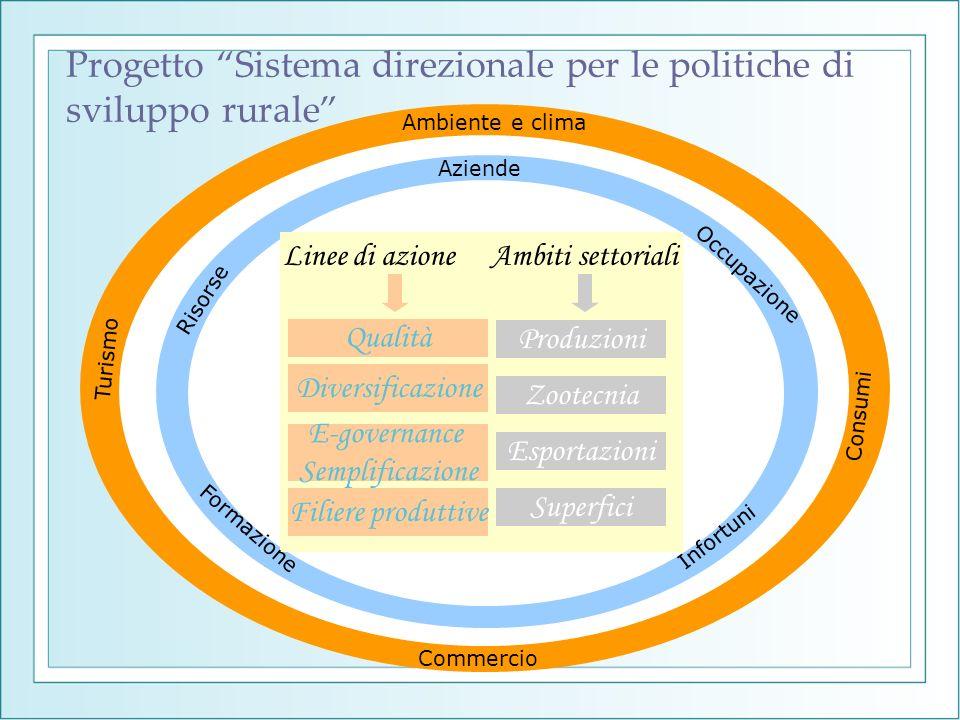 Linee di azioneAmbiti settoriali Produzioni Zootecnia Esportazioni Superfici Qualità Diversificazione E-governance Semplificazione Filiere produttive