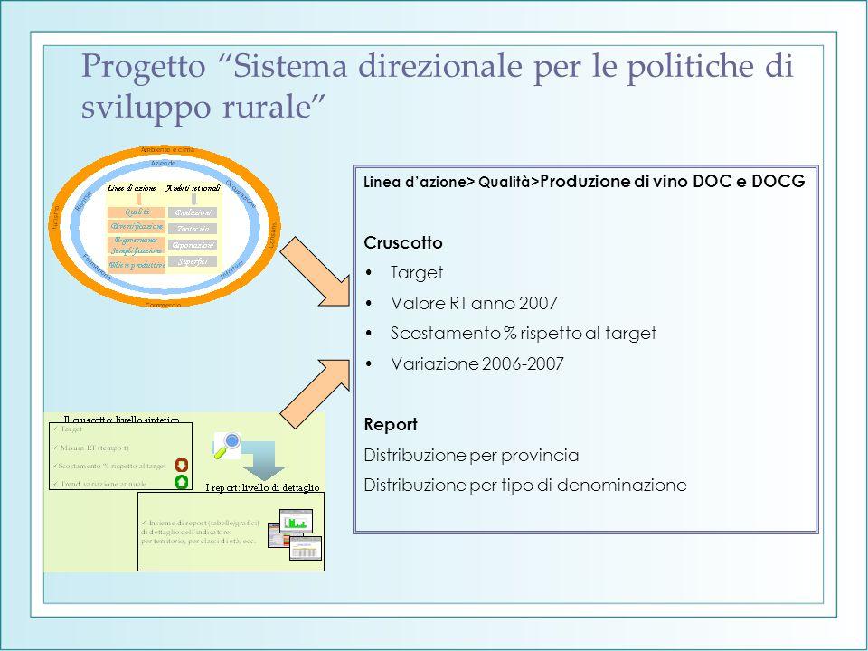 Progetto Sistema direzionale per le politiche di sviluppo rurale Linea dazione> Qualità> Produzione di vino DOC e DOCG Cruscotto Target Valore RT anno