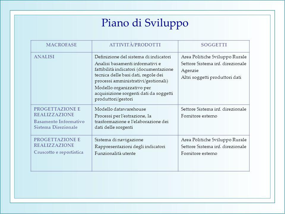 Piano di Sviluppo MACROFASEATTIVITÀ/PRODOTTISOGGETTI ANALISIDefinizione del sistema di indicatori Analisi basamenti informativi e fattibilità indicato