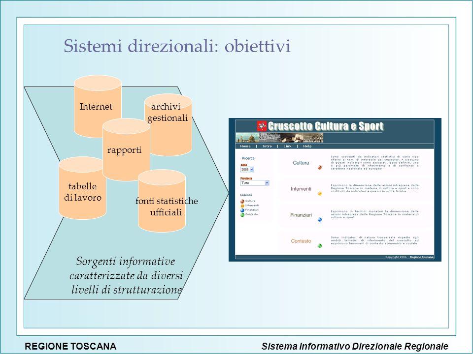 Sorgenti informative caratterizzate da diversi livelli di strutturazione Internet fonti statistiche ufficiali rapporti tabelle di lavoro archivi gesti