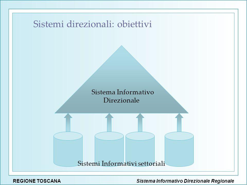 Sistema Informativo Direzionale RegionaleREGIONE TOSCANA Sistema Informativo Direzionale Sistemi Informativi settoriali Sistemi direzionali: obiettivi