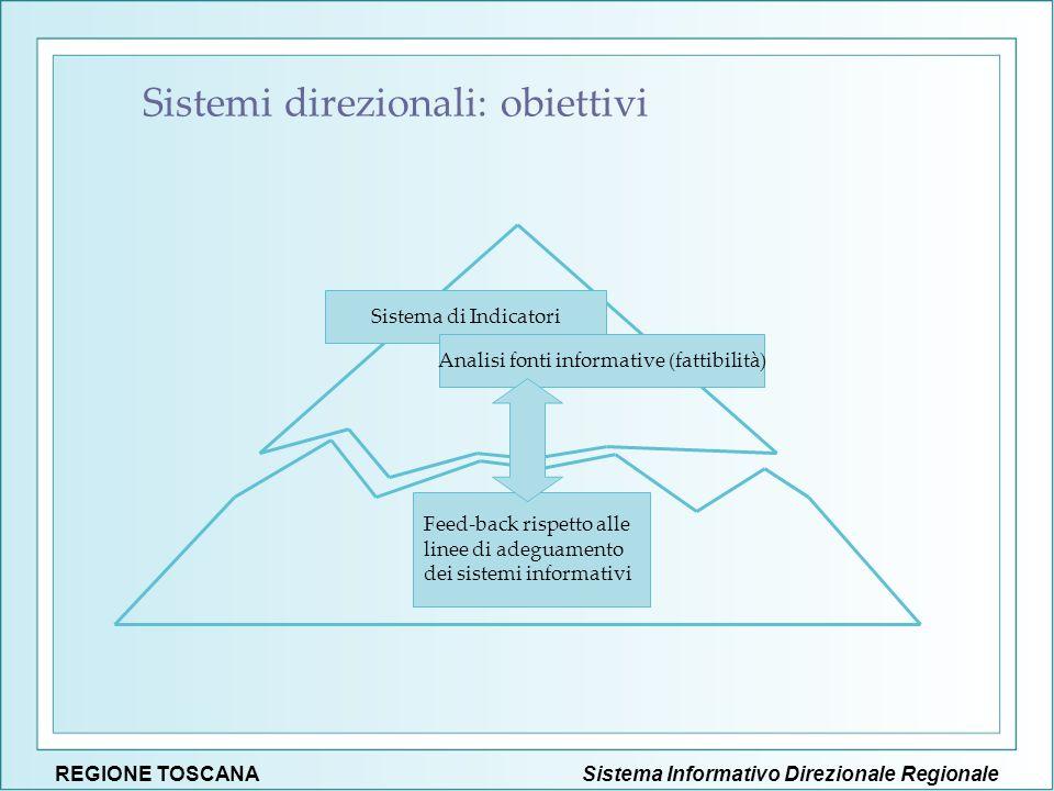 Sistema Informativo Direzionale RegionaleREGIONE TOSCANA Feed-back rispetto alle linee di adeguamento dei sistemi informativi Sistema di Indicatori An