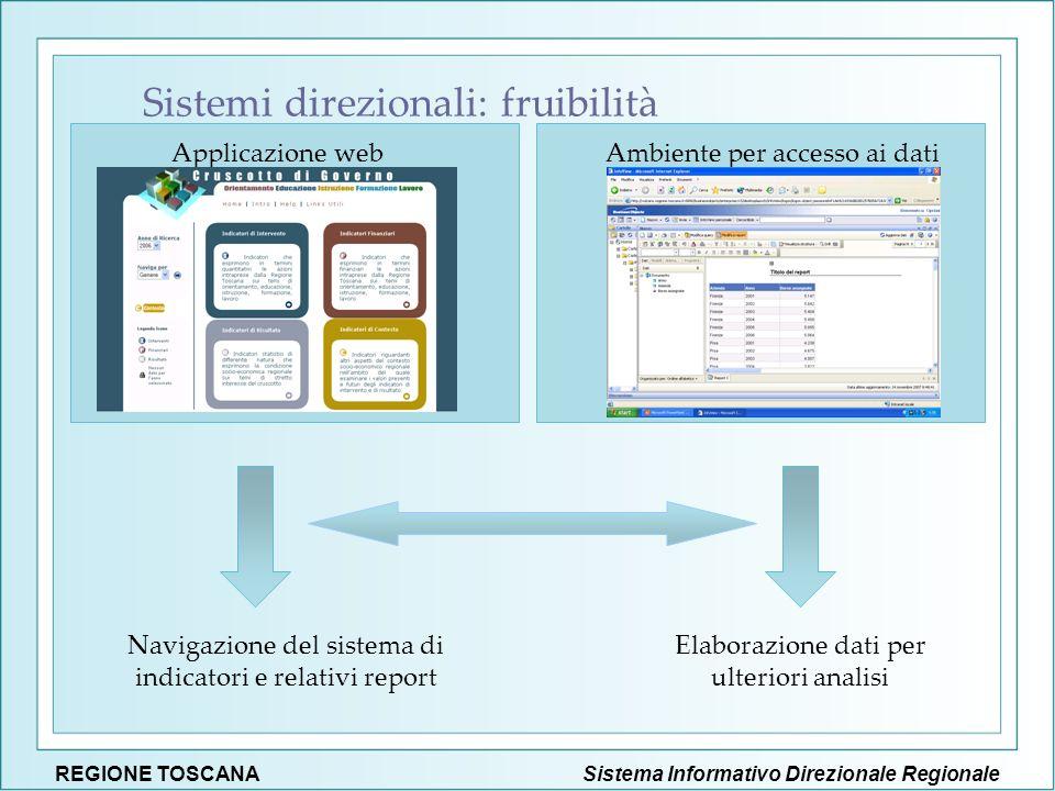 Sistema Informativo Direzionale RegionaleREGIONE TOSCANA Applicazione web Navigazione del sistema di indicatori e relativi report Elaborazione dati pe