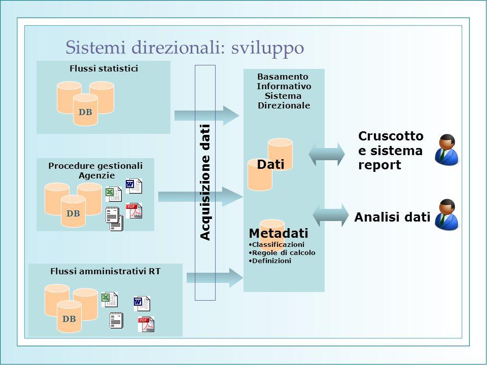 Flussi amministrativi RT Flussi statistici DB Procedure gestionali Agenzie DB Basamento Informativo Sistema Direzionale Cruscotto e sistema report Ana