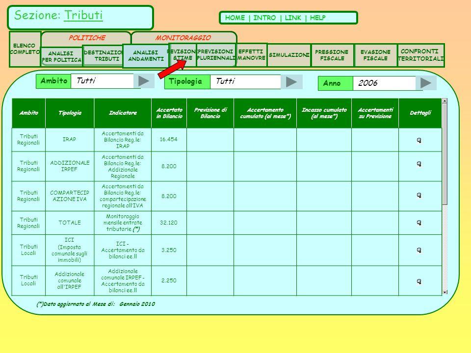 Anno 2006 AmbitoTipologiaIndicatore Accertato in Bilancio Previsione di Bilancio Accertamento cumulato (al mese*) Incasso cumulato (al mese*) Accertamenti su Previsione Dettagli Tributi Regionali IRAP Accertamenti da Bilancio Reg.le: IRAP 16.454 Tributi Regionali ADDIZIONALE IRPEF Accertamenti da Bilancio Reg.le: Addizionale Regionale 8.200 Tributi Regionali COMPARTECIP AZIONE IVA Accertamenti da Bilancio Reg.le: compartecipazione regionale allIVA 8.200 Tributi Regionali TOTALE Monitoraggio mensile entrate tributarie (*) 32.120 Tributi Locali ICI (Imposta comunale sugli immobili) ICI - Accertamento da bilanci ee.ll 3.250 Tributi Locali Addizionale comunale all IRPEF Addizionale comunale IRPEF - Accertamento da bilanci ee.ll 2.250 Ambito Tutti Tipologia Tutti (*)Dato aggiornato al Mese di: Gennaio 2010 Sezione: Tributi HOME | INTRO | LINK | HELP ELENCO COMPLETO ANALISI PER POLITICA DESTINAZIONE TRIBUTI ANALISI ANDAMENTI CONFRONTI TERRITORIALI REVISIONI STIME SIMULAZIONI PRESSIONE FISCALE EVASIONE FISCALE POLITICHE EFFETTI MANOVRE PREVISIONI PLURIENNALI MONITORAGGIO