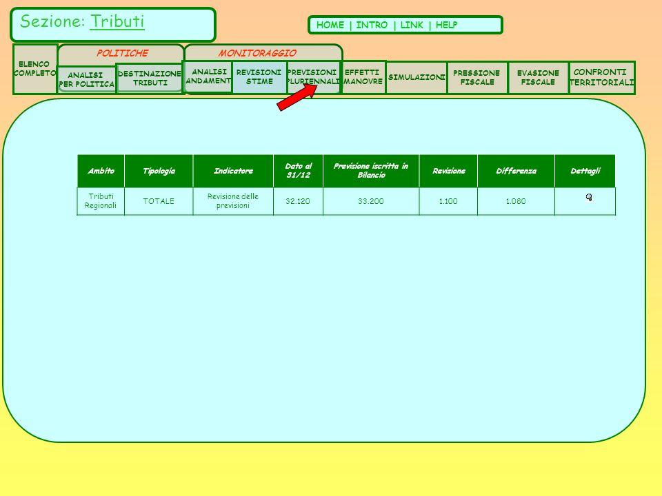 AmbitoTipologiaIndicatore Dato al 31/12 Previsione iscritta in Bilancio RevisioneDifferenzaDettagli Tributi Regionali TOTALE Revisione delle previsioni 32.12033.2001.1001.080 Sezione: Tributi HOME | INTRO | LINK | HELP ELENCO COMPLETO ANALISI PER POLITICA DESTINAZIONE TRIBUTI ANALISI ANDAMENTI CONFRONTI TERRITORIALI SIMULAZIONI PRESSIONE FISCALE EVASIONE FISCALE POLITICHE EFFETTI MANOVRE PREVISIONI PLURIENNALI MONITORAGGIO REVISIONI STIME