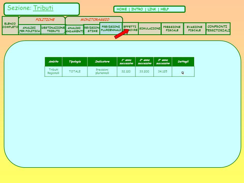AmbitoTipologiaIndicatore 1° anno successivo 2° anno successivo 3° anno successivo Dettagli Tributi Regionali TOTALE Previsioni pluriennali 32.12033.20034.125 Sezione: Tributi HOME | INTRO | LINK | HELP ELENCO COMPLETO ANALISI PER POLITICA DESTINAZIONE TRIBUTI ANALISI ANDAMENTI CONFRONTI TERRITORIALI REVISIONI STIME SIMULAZIONI PRESSIONE FISCALE EVASIONE FISCALE POLITICHE EFFETTI MANOVRE PREVISIONI PLURIENNALI MONITORAGGIO